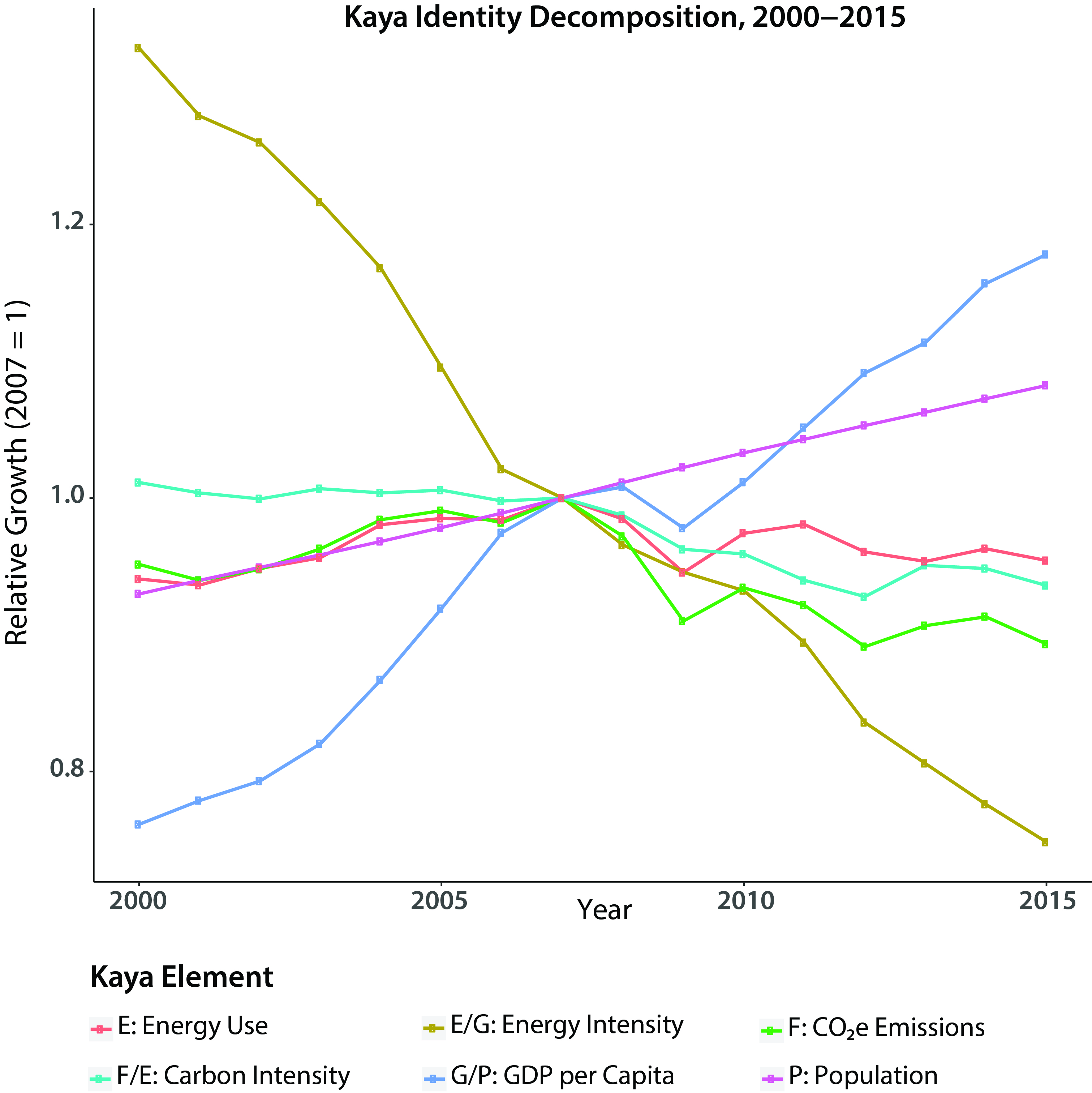 Energy Systems - Second State of the Carbon Cycle Report